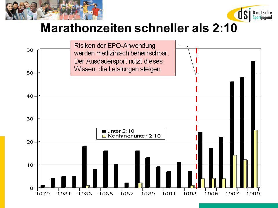 Marathonzeiten schneller als 2:10