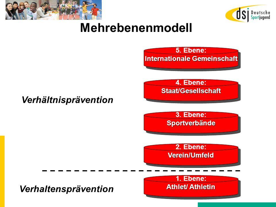 1. Ebene: Athlet/ Athletin 1. Ebene: Athlet/ Athletin 2. Ebene:Verein/Umfeld Verein/Umfeld 3. Ebene:Sportverbände Sportverbände 4. Ebene:Staat/Gesells
