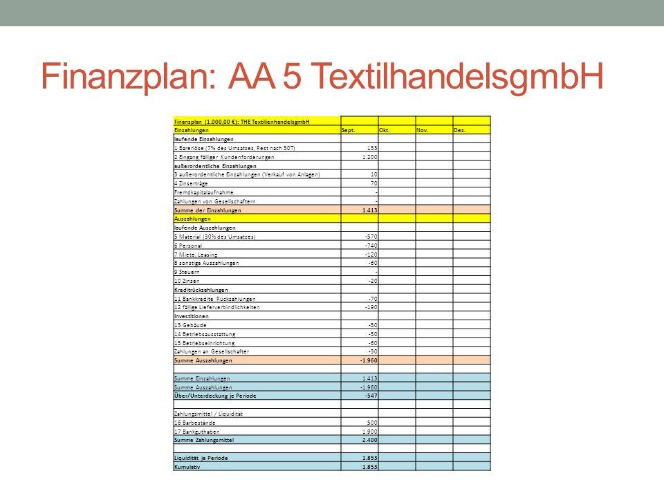 Finanzplan: AA 5 TextilhandelsgmbH Finanzplan (1.000,00 €): THE TextilienhandelsgmbH EinzahlungenSept.Okt.Nov.Dez. laufende Einzahlungen 1 Barerlöse (