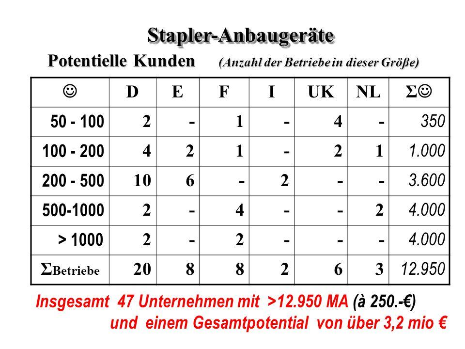 DEFIUKNL Σ 50 - 100 2-1-4- 350 100 - 200 421-21 1.000 200 - 500 106-2-- 3.600 500-1000 2-4--2 4.000 > 1000 2-2--- 4.000 Σ Betriebe 2088263 12.950 Stapler-AnbaugeräteStapler-Anbaugeräte Potentielle Kunden (Anzahl der Betriebe in dieser Größe) Insgesamt 47 Unternehmen mit >12.950 MA (à 250.-€) und einem Gesamtpotential von über 3,2 mio €