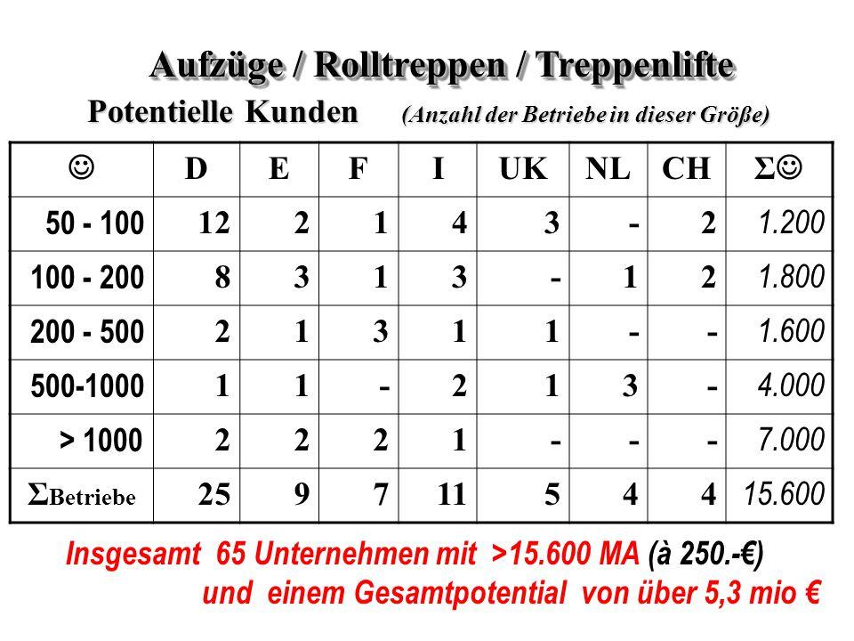 DEFIUKNLCH Σ 50 - 100 122143-2 1.200 100 - 200 8313-12 1.800 200 - 500 21311-- 1.600 500-1000 11-213- 4.000 > 1000 2221--- 7.000 Σ Betriebe 259711544 15.600 Aufzüge / Rolltreppen / Treppenlifte Potentielle Kunden (Anzahl der Betriebe in dieser Größe) Insgesamt 65 Unternehmen mit >15.600 MA (à 250.-€) und einem Gesamtpotential von über 5,3 mio €