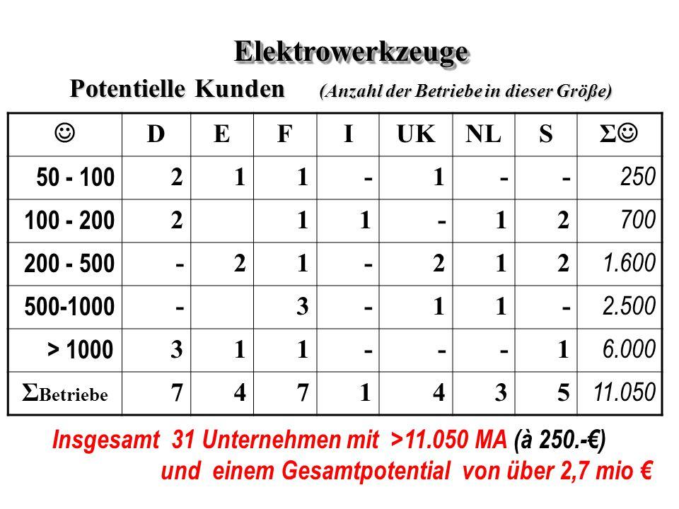 DEFIUKNLS Σ 50 - 100 211-1-- 250 100 - 200 211-12 700 200 - 500 -21-212 1.600 500-1000 -3-11- 2.500 > 1000 311---1 6.000 Σ Betriebe 7471435 11.050 ElektrowerkzeugeElektrowerkzeuge Potentielle Kunden (Anzahl der Betriebe in dieser Größe) Insgesamt 31 Unternehmen mit >11.050 MA (à 250.-€) und einem Gesamtpotential von über 2,7 mio €