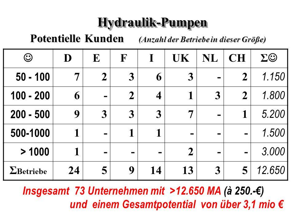 DEFIUKNLCH Σ 50 - 100 72363-2 1.150 100 - 200 6-24132 1.800 200 - 500 93337-1 5.200 500-1000 1-11--- 1.500 > 1000 1---2-- 3.000 Σ Betriebe 2459141335 12.650 Hydraulik-PumpenHydraulik-Pumpen Potentielle Kunden (Anzahl der Betriebe in dieser Größe) Insgesamt 73 Unternehmen mit >12.650 MA (à 250.-€) und einem Gesamtpotential von über 3,1 mio €