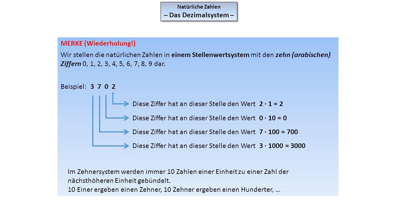 Natürliche Zahlen – Das Dezimalsystem – Natürliche Zahlen – Das Dezimalsystem – MERKE (Wiederholung!) Wir stellen die natürlichen Zahlen in einem Stel
