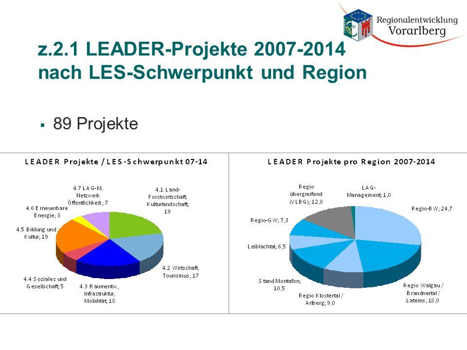 z.2.1 LEADER-Projekte 2007-2014 nach LES-Schwerpunkt und Region  89 Projekte
