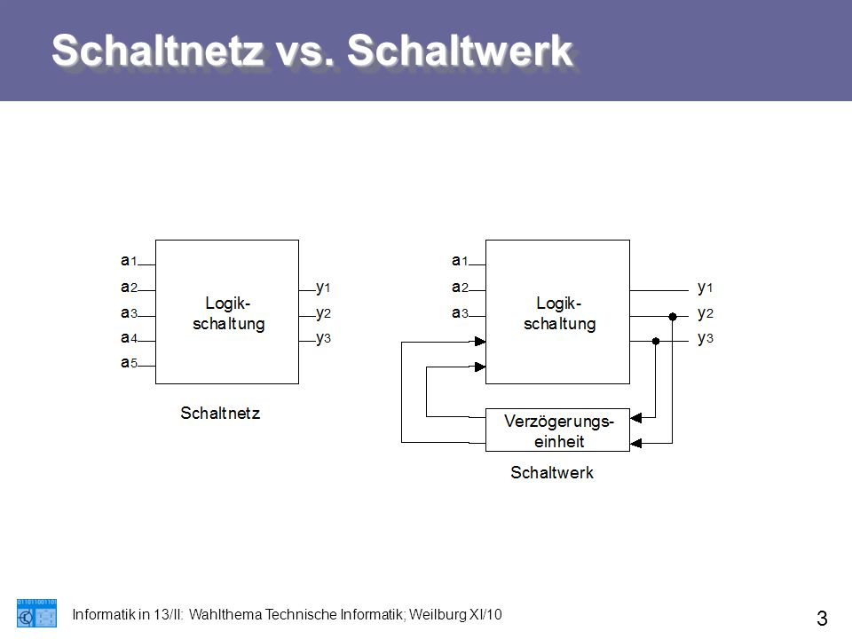 Schaltnetz vs. Schaltwerk Informatik in 13/II: Wahlthema Technische Informatik; Weilburg XI/10 3