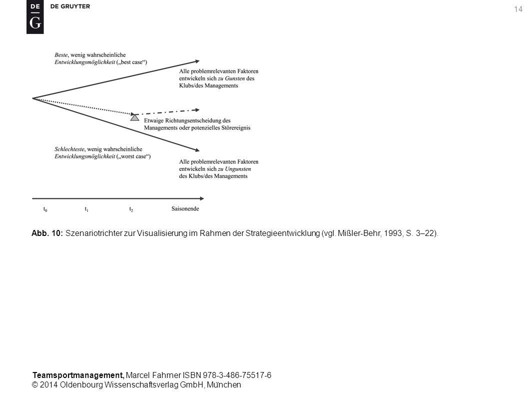 Teamsportmanagement, Marcel Fahrner ISBN 978-3-486-75517-6 © 2014 Oldenbourg Wissenschaftsverlag GmbH, Mu ̈ nchen 14 Abb. 10: Szenariotrichter zur Vis