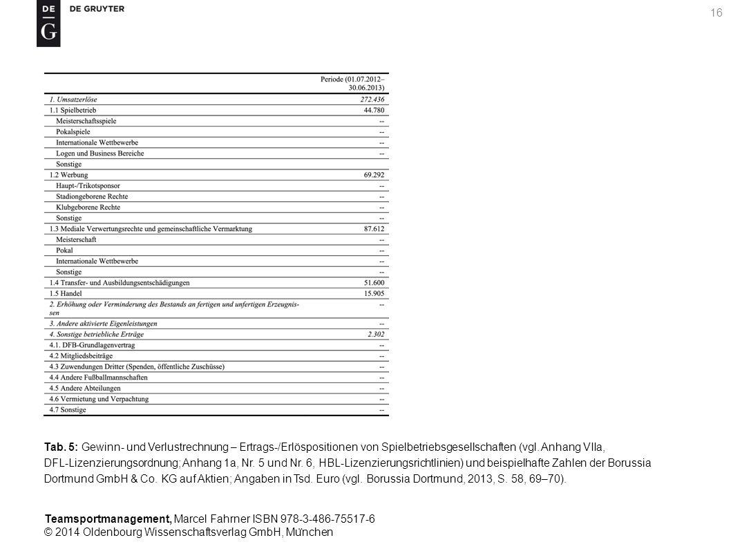 Teamsportmanagement, Marcel Fahrner ISBN 978-3-486-75517-6 © 2014 Oldenbourg Wissenschaftsverlag GmbH, Mu ̈ nchen 16 Tab. 5: Gewinn- und Verlustrechnu