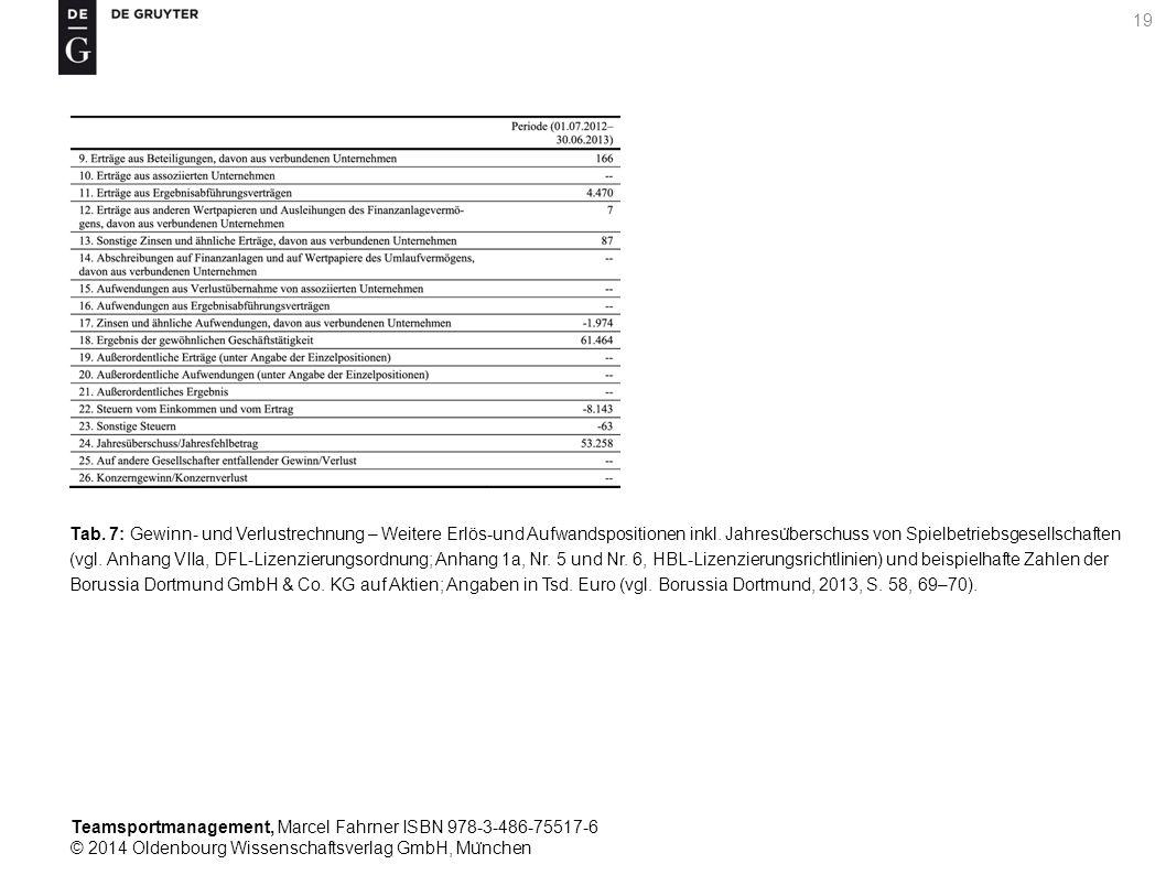 Teamsportmanagement, Marcel Fahrner ISBN 978-3-486-75517-6 © 2014 Oldenbourg Wissenschaftsverlag GmbH, Mu ̈ nchen 19 Tab. 7: Gewinn- und Verlustrechnu