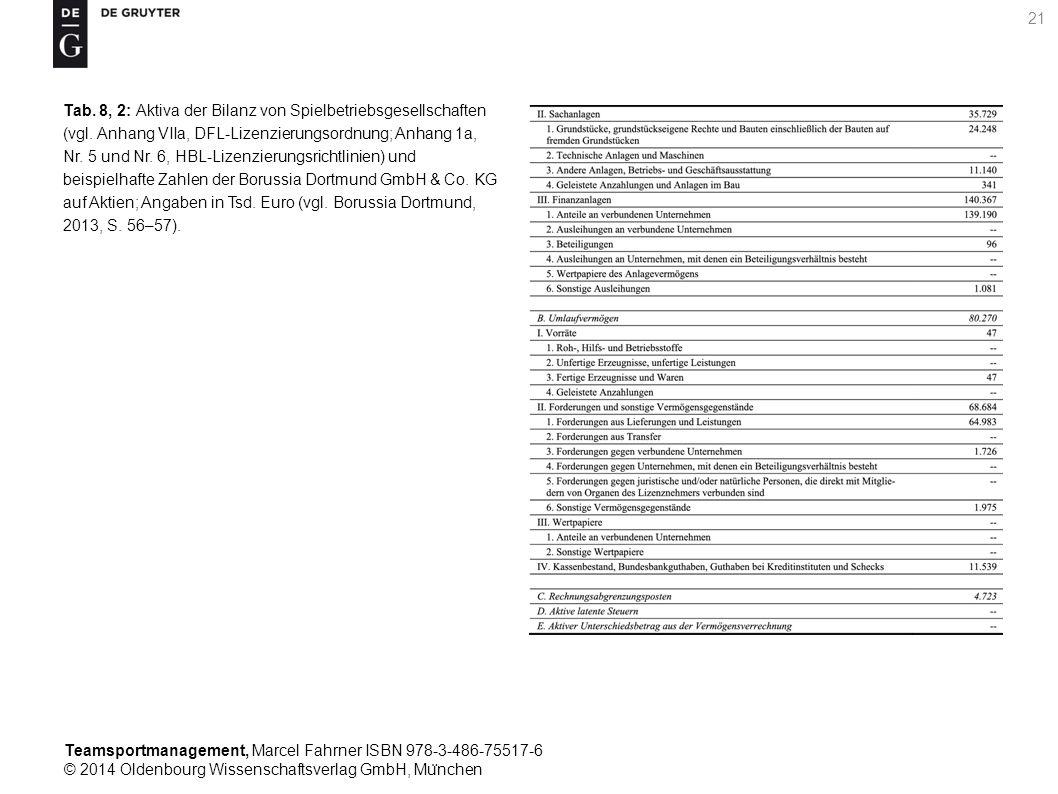 Teamsportmanagement, Marcel Fahrner ISBN 978-3-486-75517-6 © 2014 Oldenbourg Wissenschaftsverlag GmbH, Mu ̈ nchen 21 Tab. 8, 2: Aktiva der Bilanz von