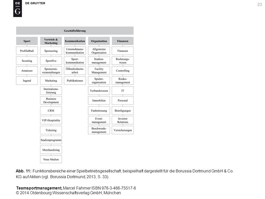 Teamsportmanagement, Marcel Fahrner ISBN 978-3-486-75517-6 © 2014 Oldenbourg Wissenschaftsverlag GmbH, Mu ̈ nchen 23 Abb. 11: Funktionsbereiche einer