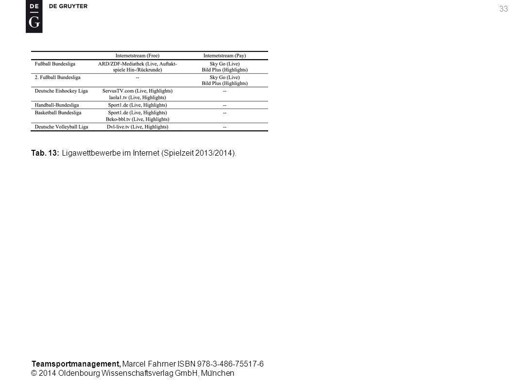 Teamsportmanagement, Marcel Fahrner ISBN 978-3-486-75517-6 © 2014 Oldenbourg Wissenschaftsverlag GmbH, Mu ̈ nchen 33 Tab. 13: Ligawettbewerbe im Inter