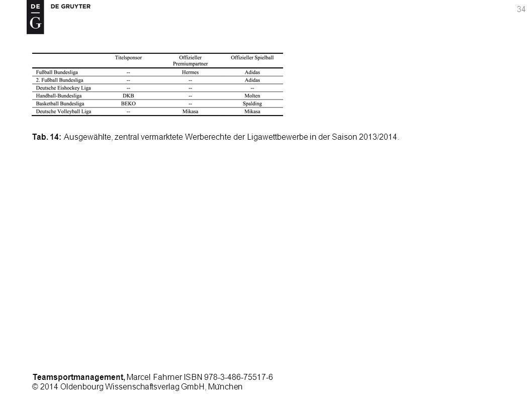Teamsportmanagement, Marcel Fahrner ISBN 978-3-486-75517-6 © 2014 Oldenbourg Wissenschaftsverlag GmbH, Mu ̈ nchen 34 Tab. 14: Ausgewählte, zentral ver