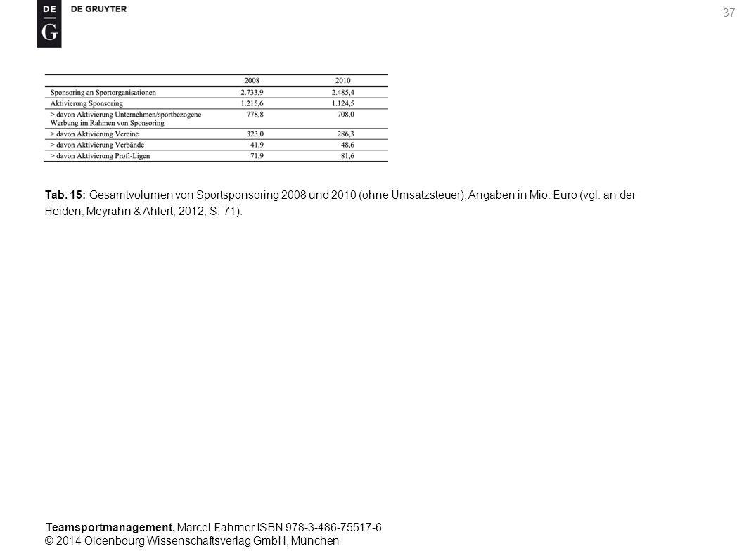 Teamsportmanagement, Marcel Fahrner ISBN 978-3-486-75517-6 © 2014 Oldenbourg Wissenschaftsverlag GmbH, Mu ̈ nchen 37 Tab. 15: Gesamtvolumen von Sports