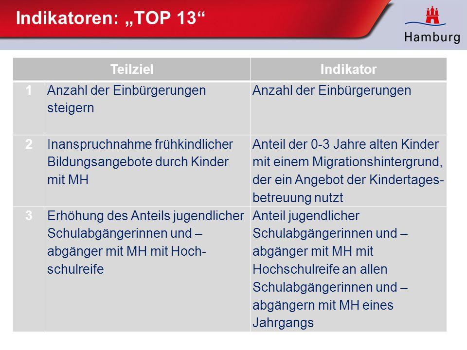 """Indikatoren: """"TOP 13"""" TeilzielIndikator 1 Anzahl der Einbürgerungen steigern Anzahl der Einbürgerungen 2 Inanspruchnahme frühkindlicher Bildungsange"""