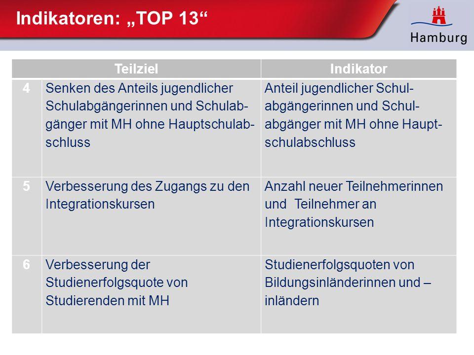 """Indikatoren: """"TOP 13"""" TeilzielIndikator 4 Senken des Anteils jugendlicher Schulabgängerinnen und Schulab gänger mit MH ohne Hauptschulab schluss"""