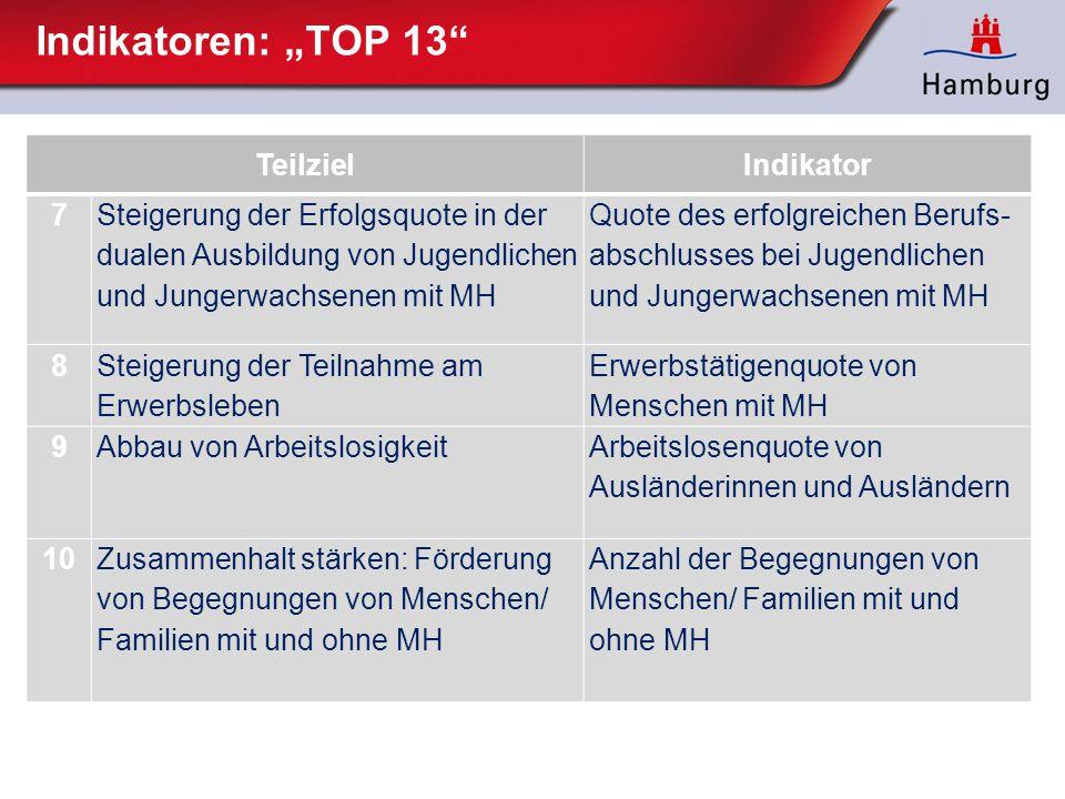 """Indikatoren: """"TOP 13"""" TeilzielIndikator 7 Steigerung der Erfolgsquote in der dualen Ausbildung von Jugendlichen und Jungerwachsenen mit MH Quote des"""