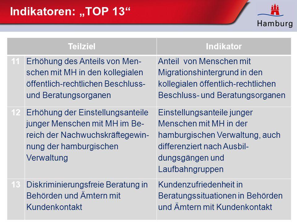 """Indikatoren: """"TOP 13"""" TeilzielIndikator 11 Erhöhung des Anteils von Men schen mit MH in den kollegialen öffentlich-rechtlichen Beschluss- und Beratun"""