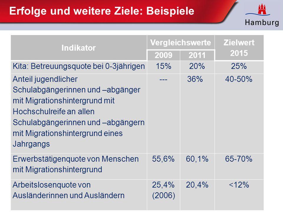Erfolge und weitere Ziele: Beispiele Indikator Vergleichswerte Zielwert 2015 20092011 Kita: Betreuungsquote bei 0-3jährigen 15% 20%25% Anteil jugendli