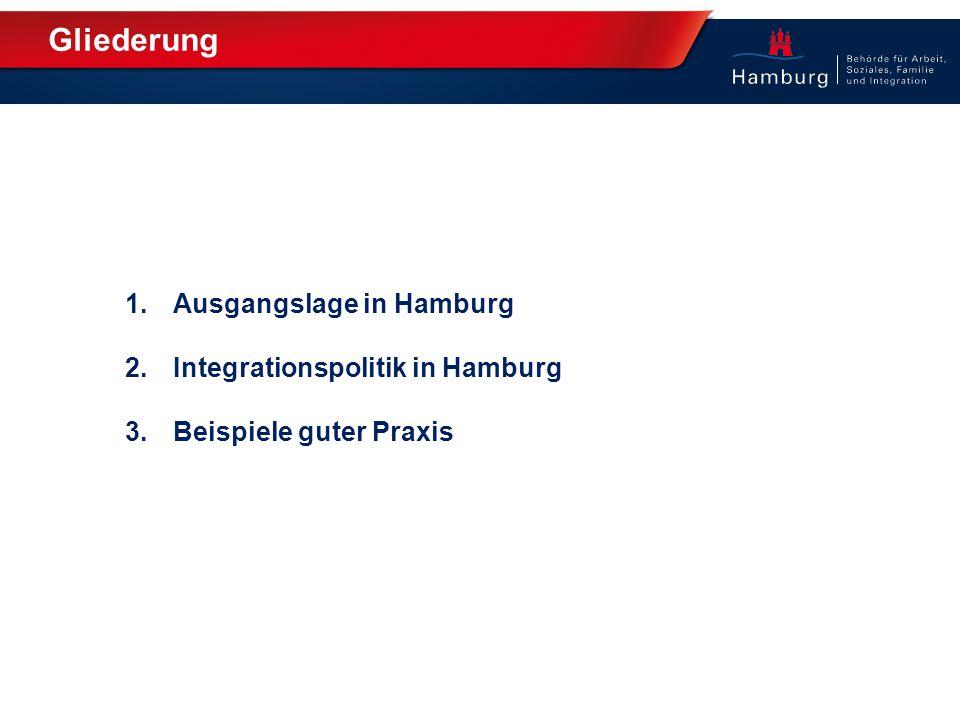 Gliederung 1.Ausgangslage in Hamburg 2.Integrationspolitik in Hamburg 3.Beispiele guter Praxis