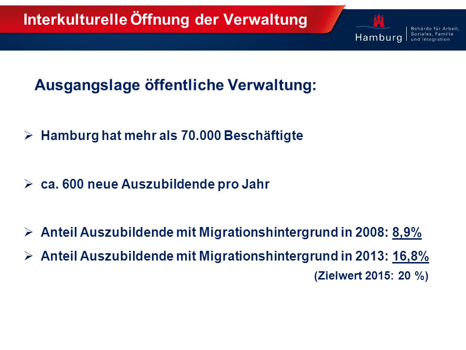 Interkulturelle Öffnung der Verwaltung Ausgangslage öffentliche Verwaltung:  Hamburg hat mehr als 70.000 Beschäftigte  ca. 600 neue Auszubildende pr
