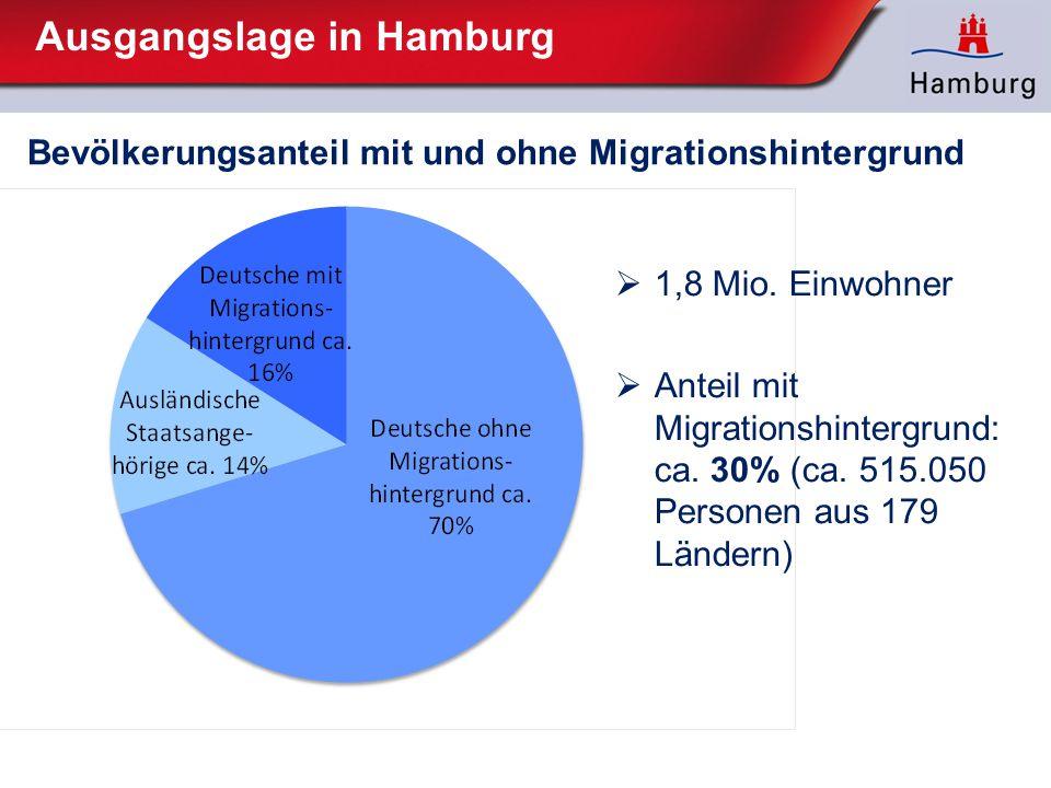 Ausgangslage in Hamburg  1,8 Mio. Einwohner  Anteil mit Migrationshintergrund: ca. 30% (ca. 515.050 Personen aus 179 Ländern) Bevölkerungsanteil mit