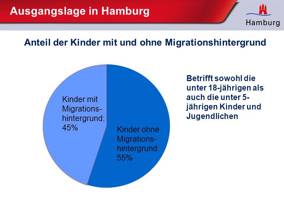 Ausgangslage in Hamburg Anteil der Kinder mit und ohne Migrationshintergrund Kinder ohne Migrations- hintergrund: 55% Kinder mit Migrations- hintergru