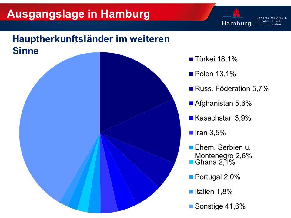 Ausgangslage in Hamburg Hauptherkunftsländer im weiteren Sinne