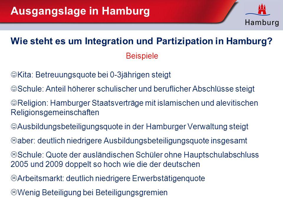 Ausgangslage in Hamburg Wie steht es um Integration und Partizipation in Hamburg? Beispiele Kita: Betreuungsquote bei 0-3jährigen steigt Schule: Antei