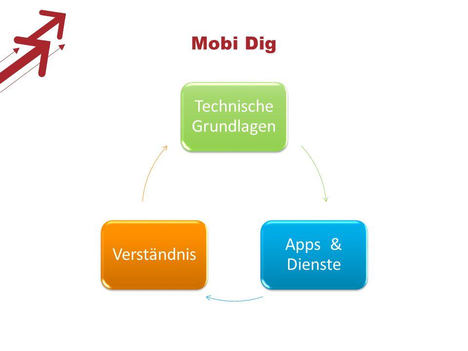 Mobi Dig Technische Grundlagen Apps & Dienste Verständnis