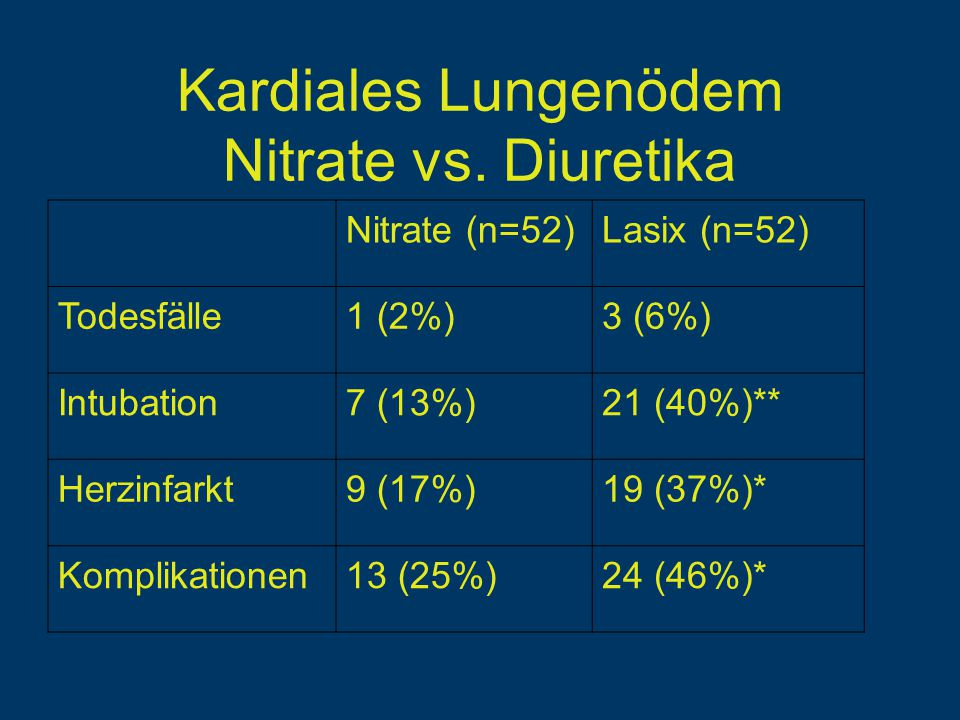 Kardiales Lungenödem Nitrate vs.