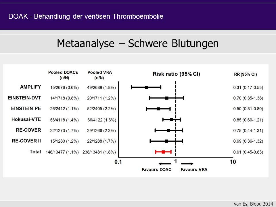 Metaanalyse – Schwere Blutungen DOAK - Behandlung der venösen Thromboembolie van Es, Blood 2014