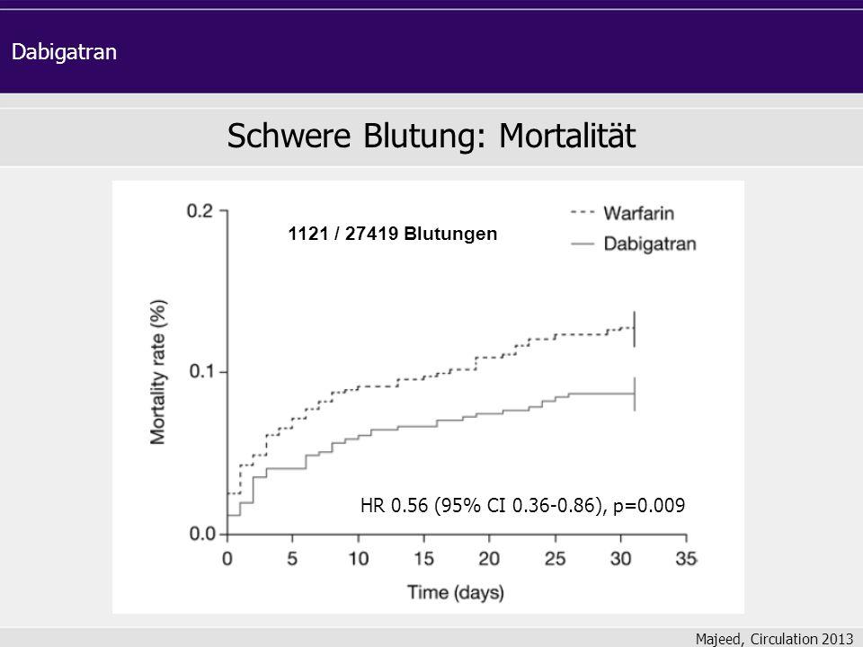 Majeed, Circulation 2013 Schwere Blutung: Mortalität Dabigatran HR 0.56 (95% CI 0.36-0.86), p=0.009 1121 / 27419 Blutungen
