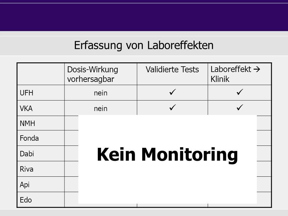 Dosis-Wirkung vorhersagbar Validierte TestsLaboreffekt  Klinik UFHnein VKAnein NMH nein Fonda nein Dabi nein Riva nein Api nein Edo nein Kein Monitor