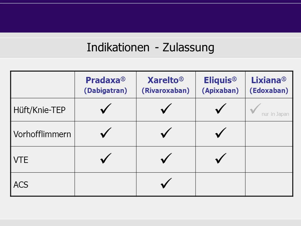 Indikationen - Zulassung Pradaxa ® (Dabigatran) Xarelto ® (Rivaroxaban) Eliquis ® (Apixaban) Lixiana ® (Edoxaban) Hüft/Knie-TEP nur in Japan Vorhoffli