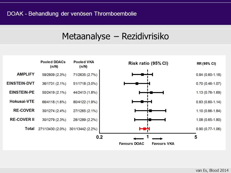 Metaanalyse – Rezidivrisiko DOAK - Behandlung der venösen Thromboembolie van Es, Blood 2014