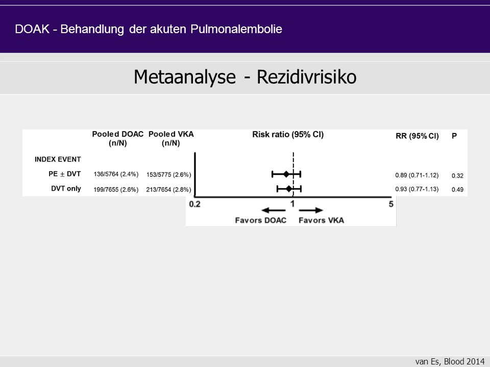 Metaanalyse - Rezidivrisiko van Es, Blood 2014 DOAK - Behandlung der akuten Pulmonalembolie