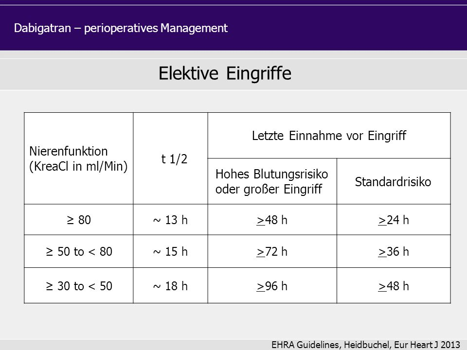 Nierenfunktion (KreaCl in ml/Min) t 1/2 Letzte Einnahme vor Eingriff Hohes Blutungsrisiko oder großer Eingriff Standardrisiko ≥ 80~ 13 h>48 h>24 h ≥ 5