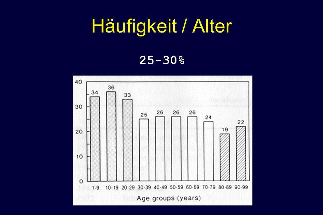 Häufigkeit / Alter 25-30%