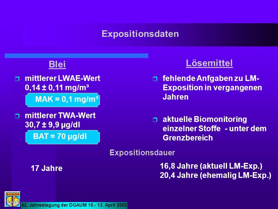 Expositionsdaten 42. Jahrestagung der DGAUM 10.- 13. April 2002 Blei  mittlerer LWAE-Wert 0,14 ± 0,11 mg/m³  mittlerer TWA-Wert 30,7 ± 9,9 µg/dl MAK