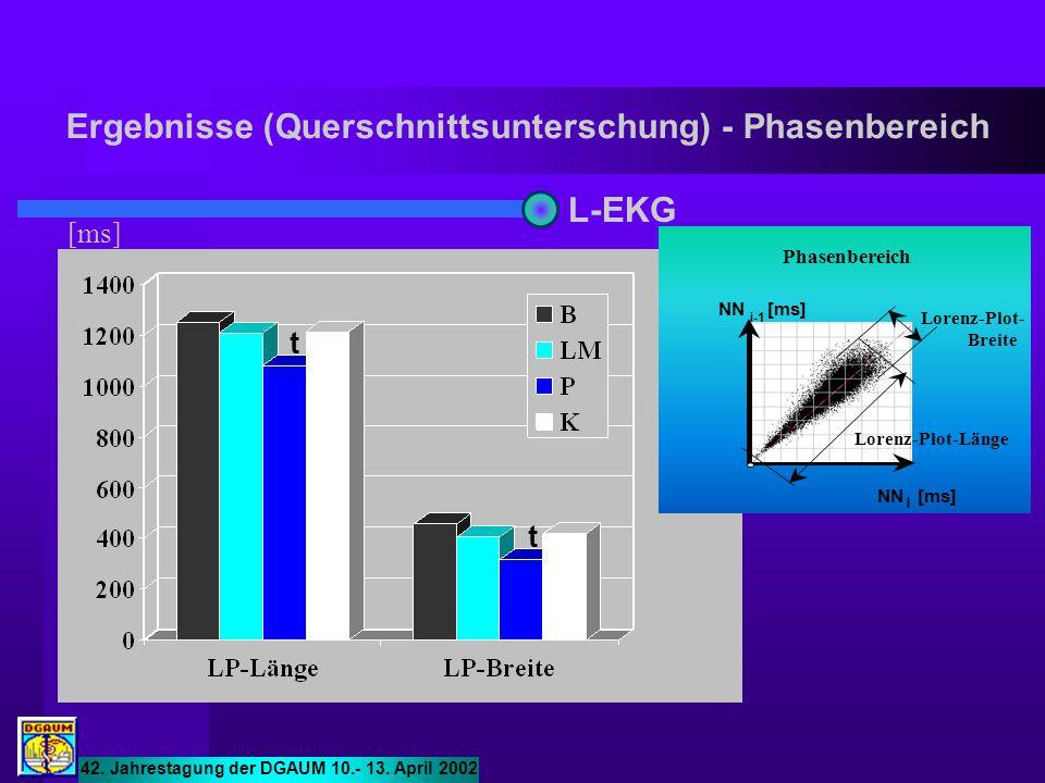 42. Jahrestagung der DGAUM 10.- 13. April 2002 Ergebnisse (Querschnittsunterschung) - Phasenbereich [ms] L-EKG t t