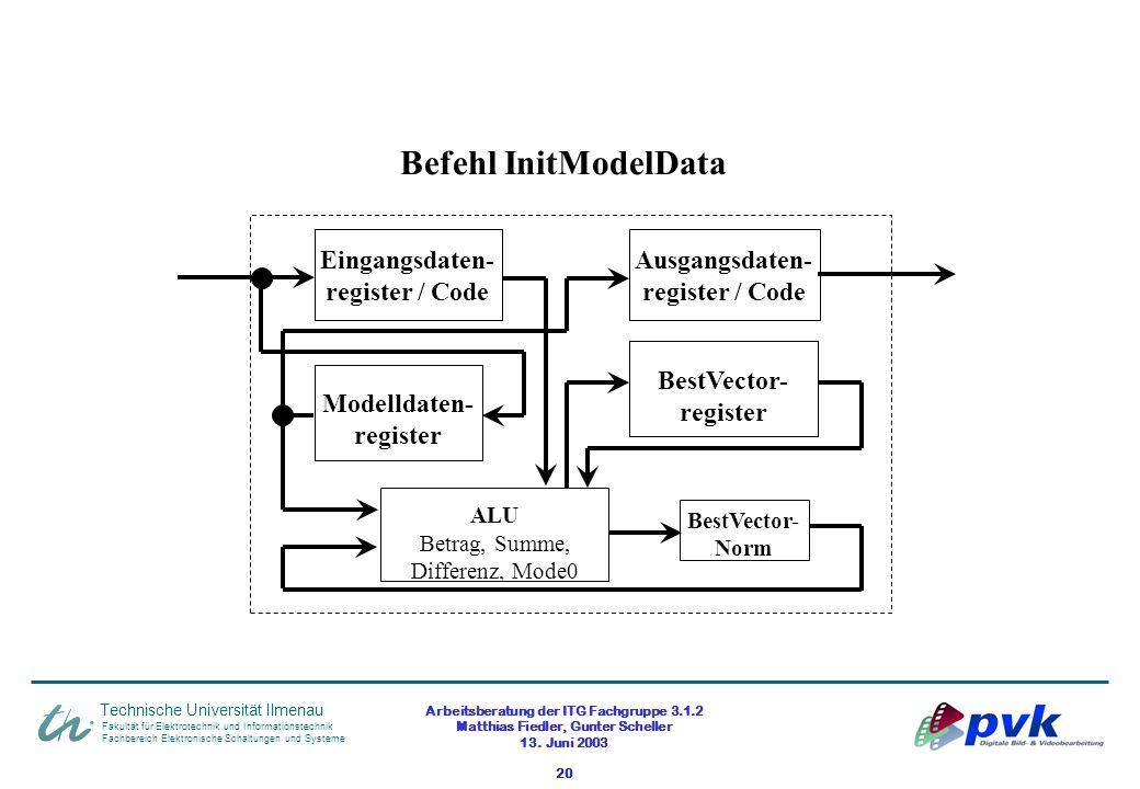 Arbeitsberatung der ITG Fachgruppe 3.1.2 Matthias Fiedler, Gunter Scheller 13. Juni 2003 20 Fakultät für Elektrotechnik und Informationstechnik Fachbe