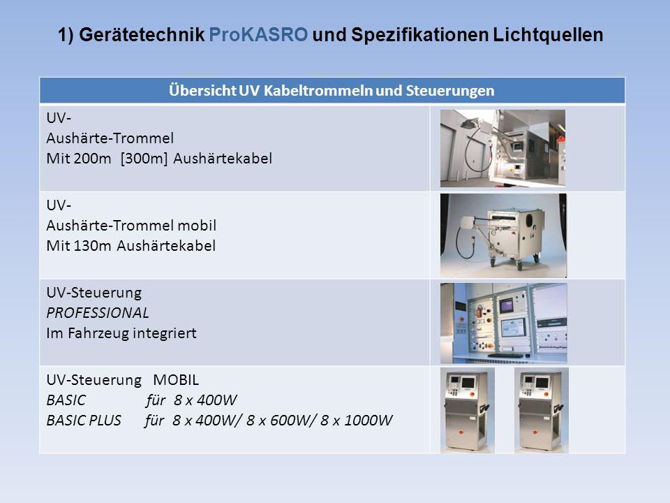 1) Gerätetechnik ProKASRO und Spezifikationen Lichtquellen Übersicht UV Kabeltrommeln und Steuerungen UV- Aushärte-Trommel Mit 200m [300m] Aushärtekab