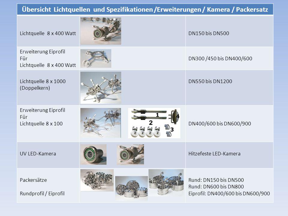 Übersicht Lichtquellen und Spezifikationen /Erweiterungen / Kamera / Packersatz Lichtquelle 8 x 400 WattDN150 bis DN500 Erweiterung Eiprofil Für Licht