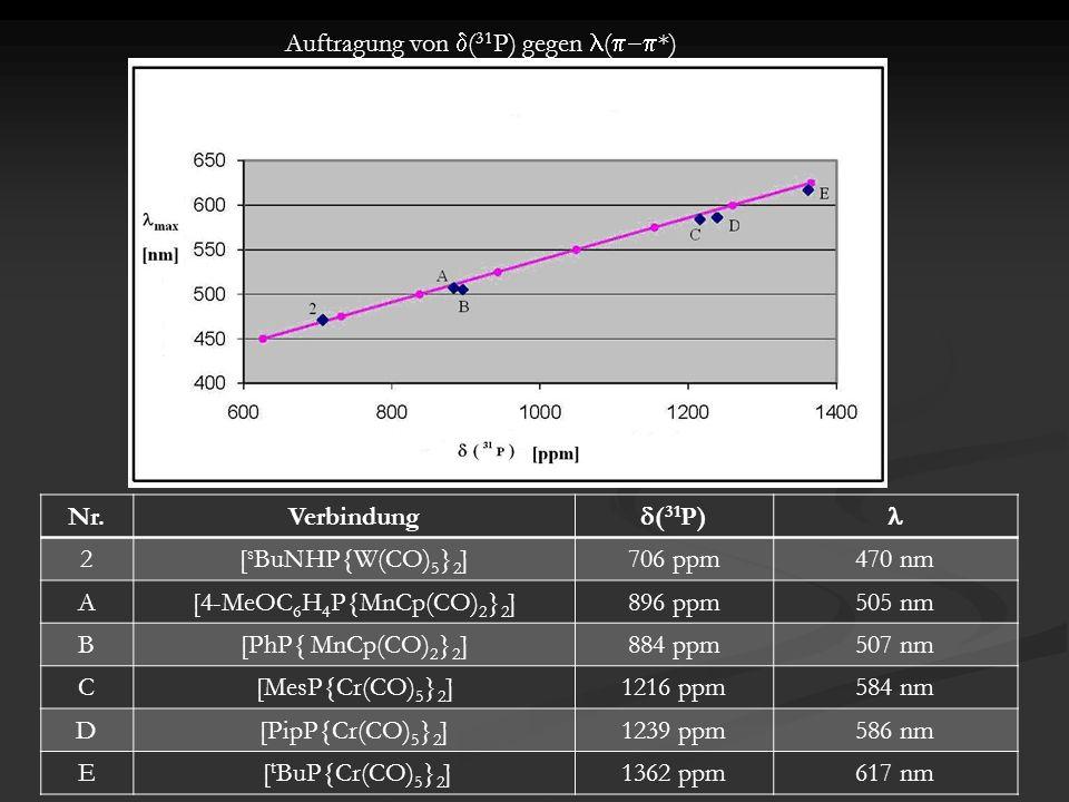 Nr.Verbindung  ( 31 P) 2[ s BuNHP{W(CO) 5 } 2 ]706 ppm470 nm A[4-MeOC 6 H 4 P{MnCp(CO) 2 } 2 ]896 ppm505 nm B[PhP{ MnCp(CO) 2 } 2 ]884 ppm507 nm C[MesP{Cr(CO) 5 } 2 ]1216 ppm584 nm D[PipP{Cr(CO) 5 } 2 ]1239 ppm586 nm E [ t BuP{Cr(CO) 5 } 2 ]1362 ppm617 nm Auftragung von  ( 31 P) gegen (  *)