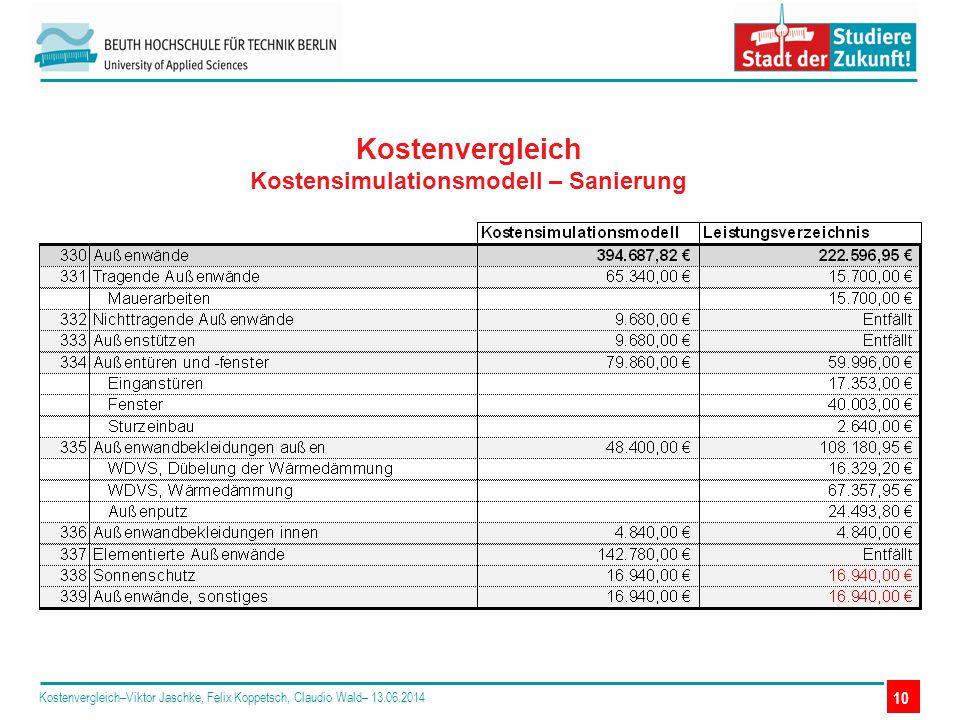 Kostenvergleich Kostensimulationsmodell – Sanierung Kostenvergleich–Viktor Jaschke, Felix Koppetsch, Claudio Wald– 13.06.2014 10