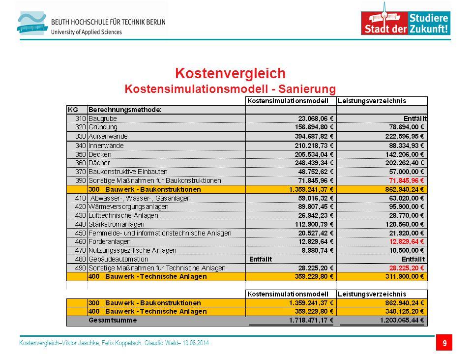 Kostenvergleich Kostensimulationsmodell - Sanierung Kostenvergleich–Viktor Jaschke, Felix Koppetsch, Claudio Wald– 13.06.2014 9