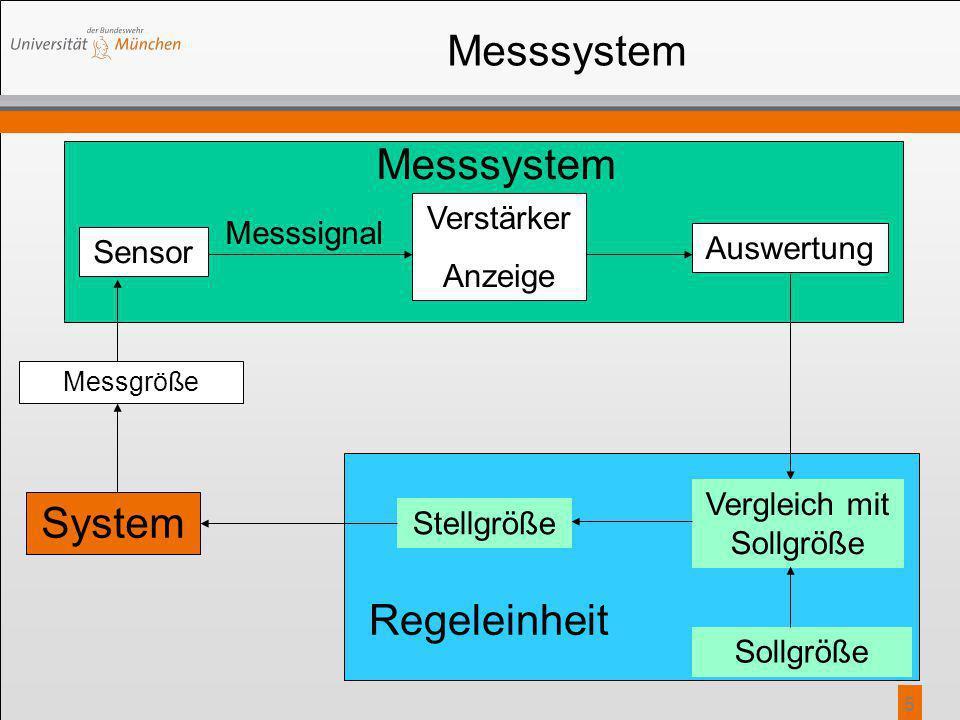 5 Messsystem Sensor Verstärker Anzeige Messsignal Auswertung Messsystem Messgröße Stellgröße Vergleich mit Sollgröße Sollgröße System Regeleinheit