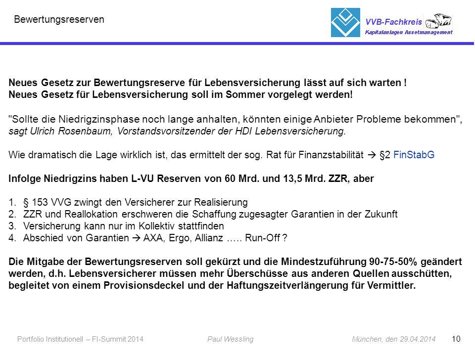 10 Portfolio Institutionell – FI-Summit 2014Paul Wessling München, den 29.04.2014 Fachkreis Kapitalanlagen Bewertungsreserven Neues Gesetz zur Bewertu
