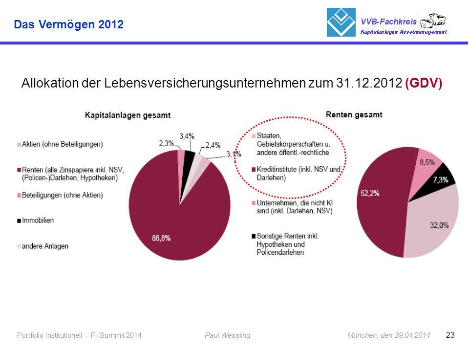 23 Portfolio Institutionell – FI-Summit 2014Paul Wessling München, den 29.04.2014 Fachkreis Kapitalanlagen 1 Allokation der Lebensversicherungsunterne
